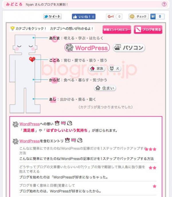 blogram成分
