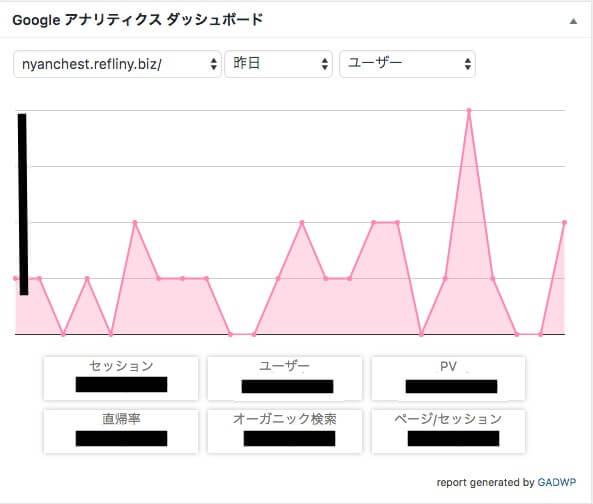 Google Analytics Dashboard for WP 7